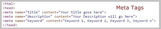 Meta tags Image  Meta tag HTML code   Thakur Blogger
