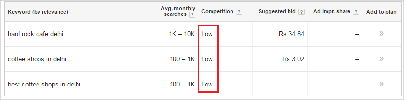 Low competition keywords - How to do keyword research - Thakur Blogger